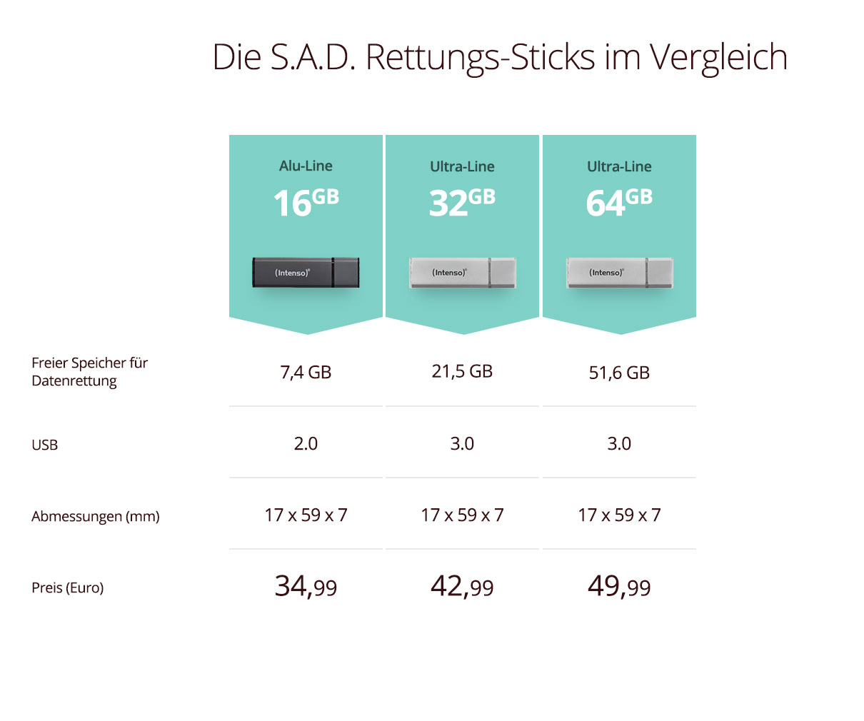 S.A.D. Notfall-Sticks Pricing Table_1